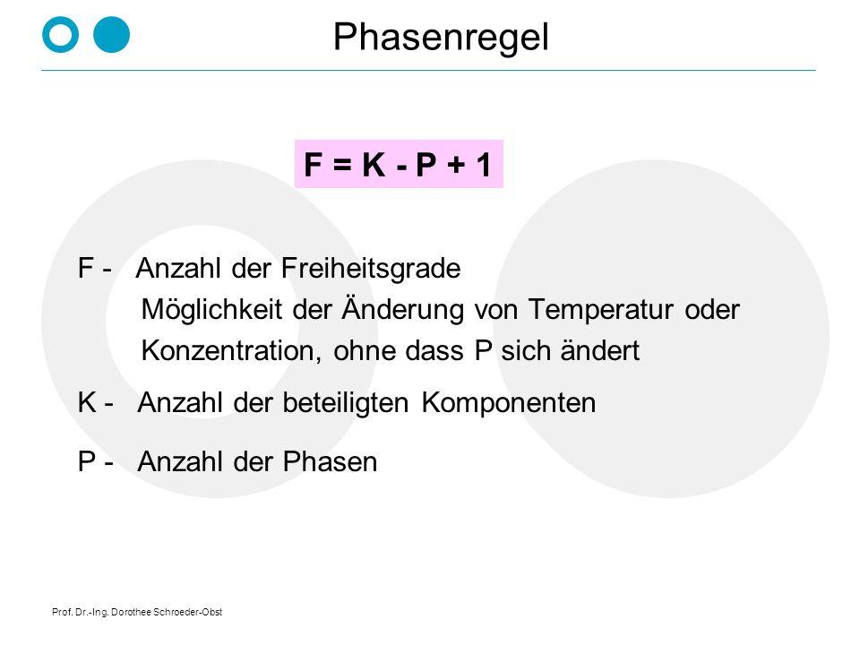 Prof. Dr.-Ing. Dorothee Schroeder-Obst Phasenzustände Schmelze und Kristalle Kristalle Schmelze Temperatur T Abkühlzeit t TKTK TKBTKB TKETKE