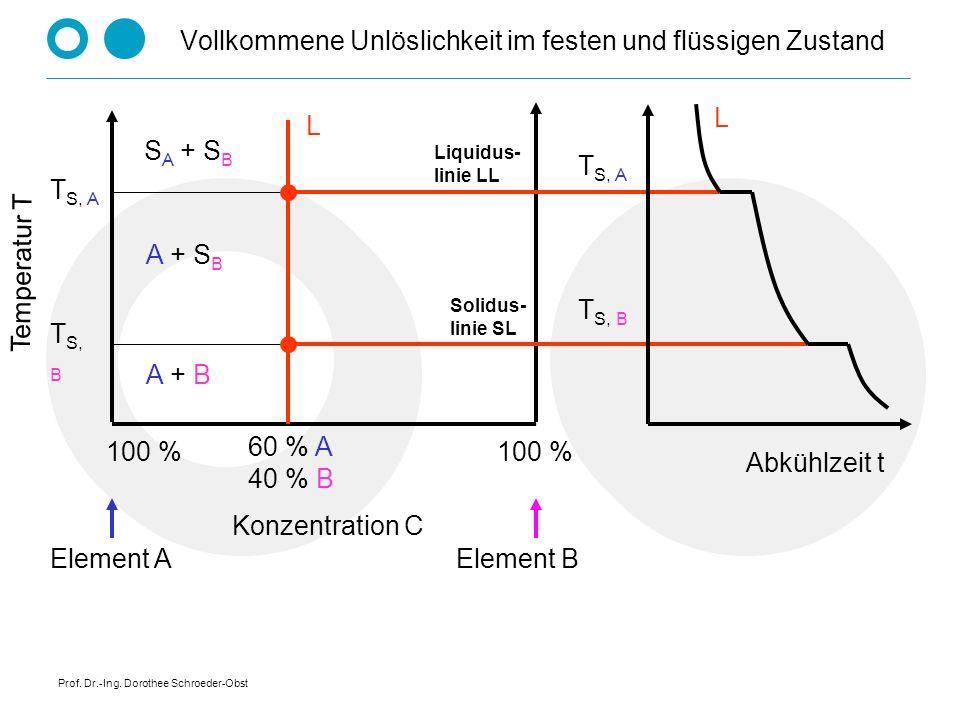 Prof. Dr.-Ing. Dorothee Schroeder-Obst Phasenregel - Beispiel Erstarrung eines reinen Metalls: F = 1 - 2 + 1 = 0 Die Temperatur muss so lange konstant