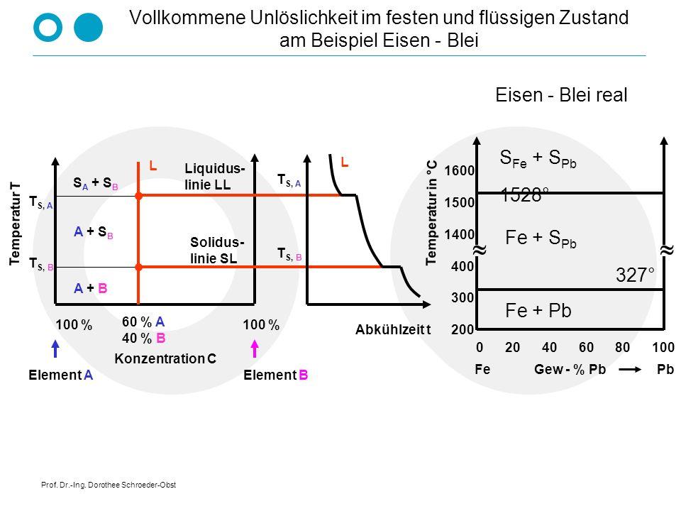 Prof. Dr.-Ing. Dorothee Schroeder-Obst Vollkommene Unlöslichkeit im festen und flüssigen Zustand Temperatur T Konzentration C T S, A T S, B 100 % Elem