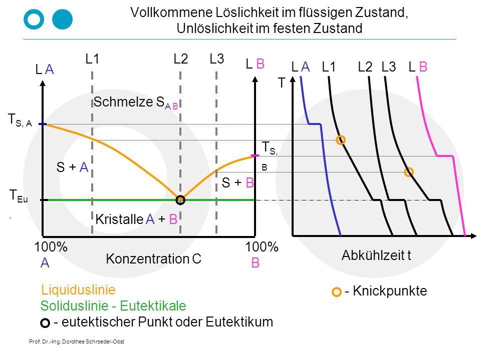 Prof. Dr.-Ing. Dorothee Schroeder-Obst Vollständige Löslichkeit im flüssigen und festen Zustand Temperatur T Konzentration C 100% A 100% B T S, B T S,