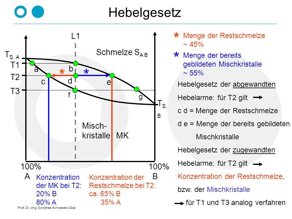 Prof. Dr.-Ing. Dorothee Schroeder-Obst Vollkommene Löslichkeit im flüssigen Zustand, Unlöslichkeit im festen Zustand Schmelze S A B S + A S + B Krista