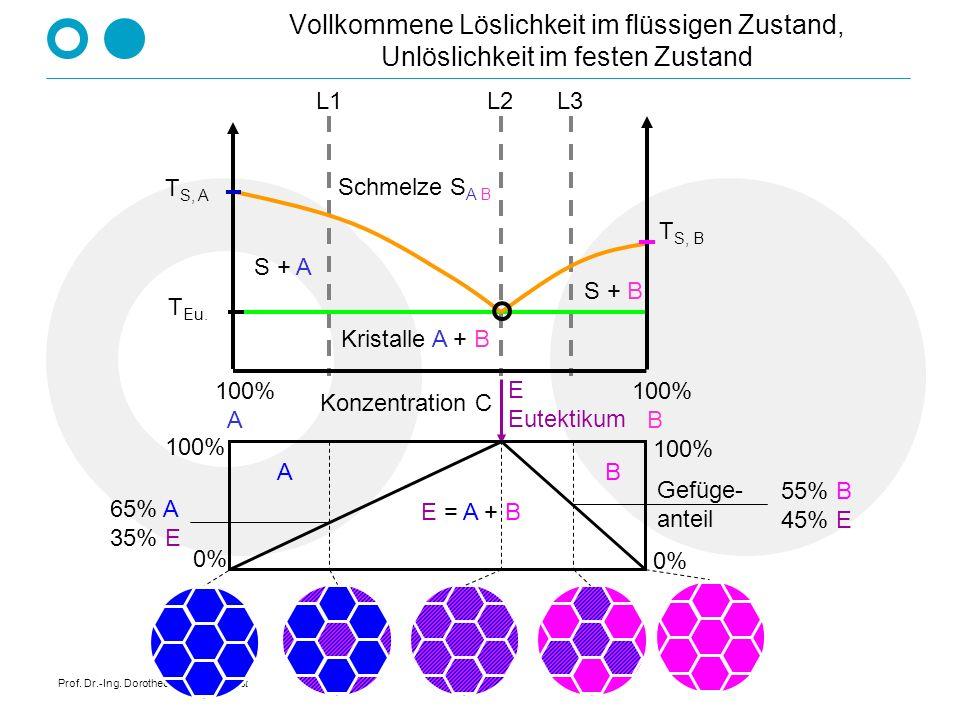 Prof. Dr.-Ing. Dorothee Schroeder-Obst Vollkommene Löslichkeit im flüssigen Zustand, Unlöslichkeit im festen Zustand