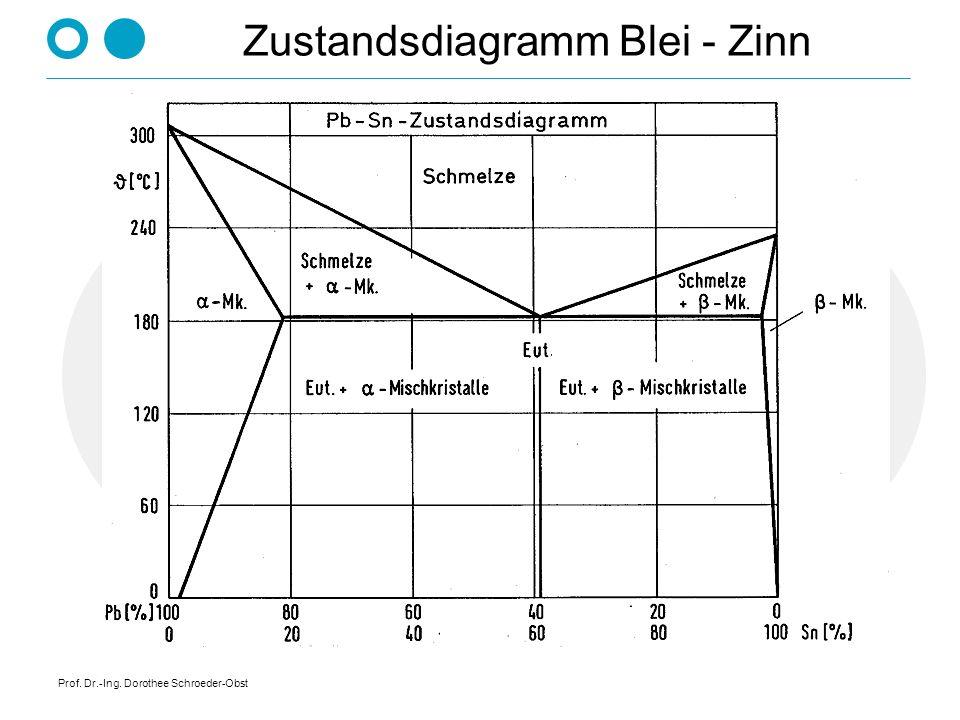 Prof. Dr.-Ing. Dorothee Schroeder-Obst Vollkommene Löslichkeit im flüssigen Zustand, Unlöslichkeit im festen Zustand 100% 100% A B Konzentration C L1L