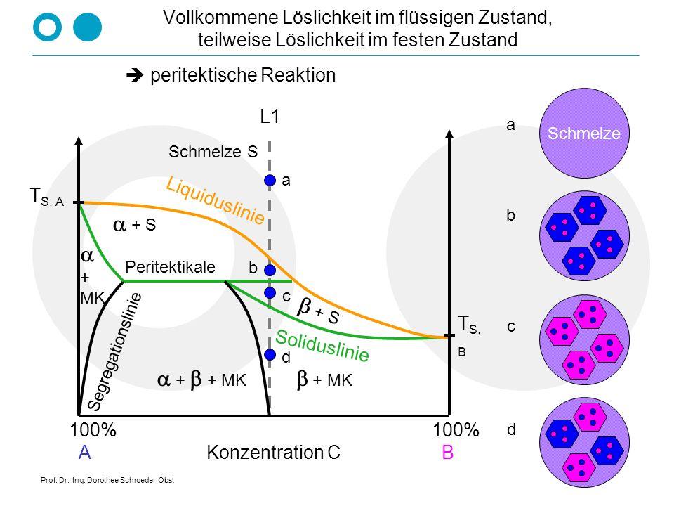 Prof. Dr.-Ing. Dorothee Schroeder-Obst Vollkommene Löslichkeit im flüssigen Zustand, teilweise Löslichkeit im festen Zustand V - Diagramm mit Mischung