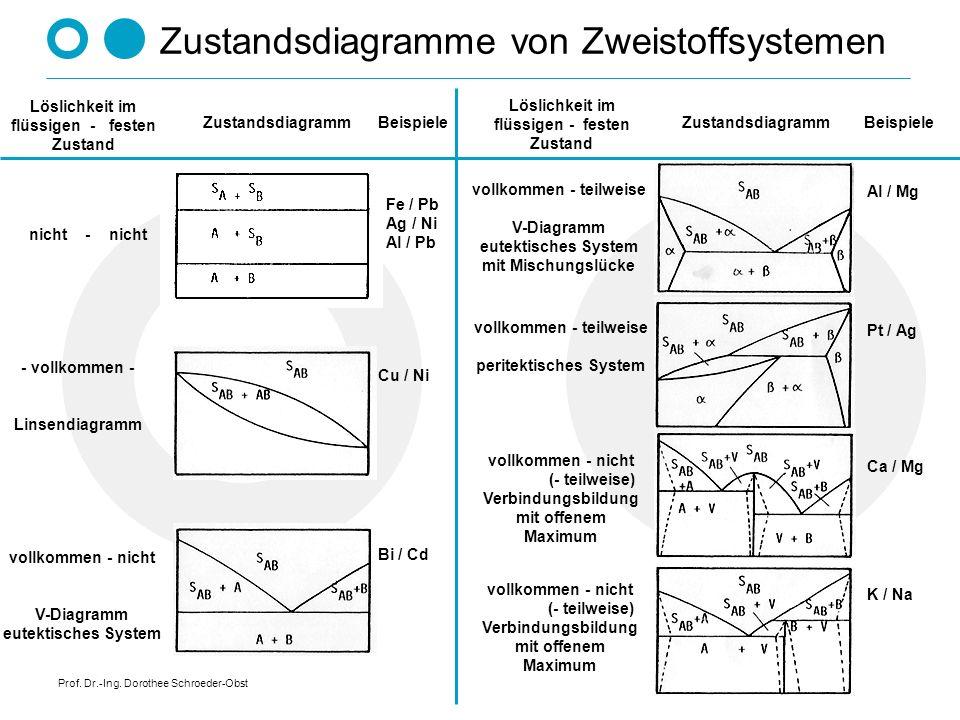 Prof. Dr.-Ing. Dorothee Schroeder-Obst Vollkommene Löslichkeit im flüssigen Zustand, teilweise Löslichkeit im festen Zustand peritektische Reaktion Li
