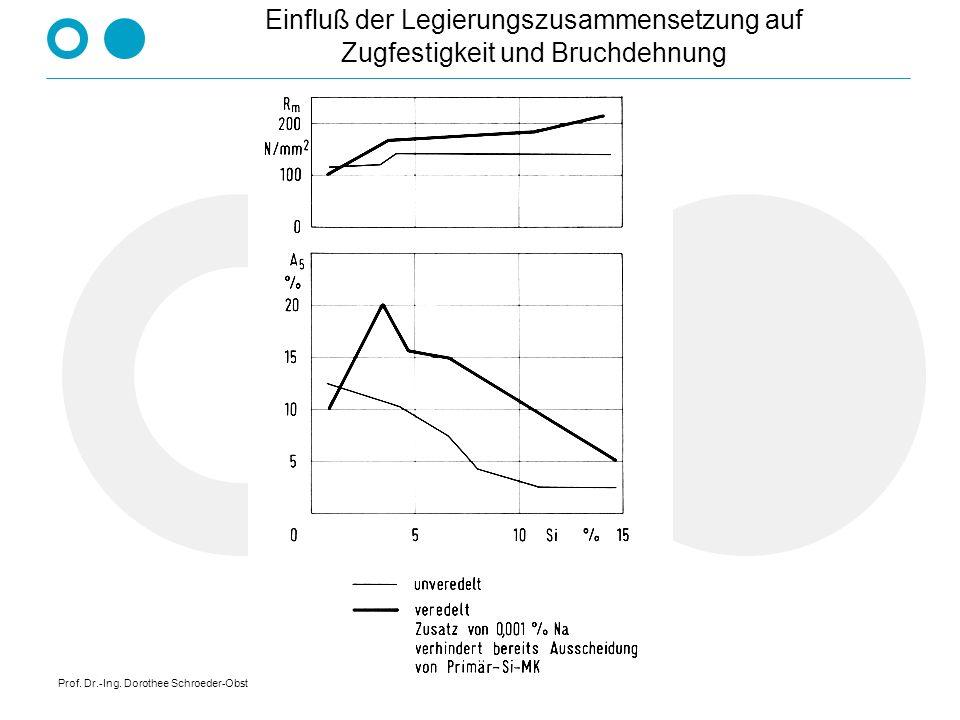Prof. Dr.-Ing. Dorothee Schroeder-Obst Zustandsdiagramme von Zweistoffsystemen nicht - nicht Fe / Pb Ag / Ni Al / Pb - vollkommen - Linsendiagramm Cu