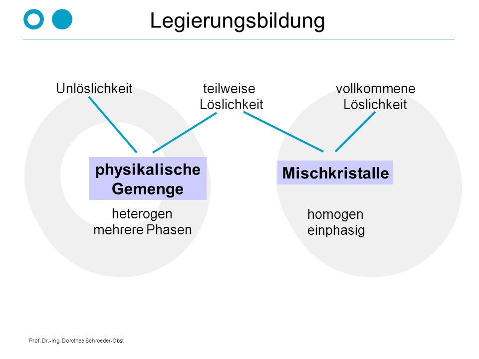 Prof. Dr.-Ing. Dorothee Schroeder-Obst Legierungen entstehen durch Zusatz anderer Stoffe zu einem Metall (Legierungskomponenten). Das Mischungsverhält
