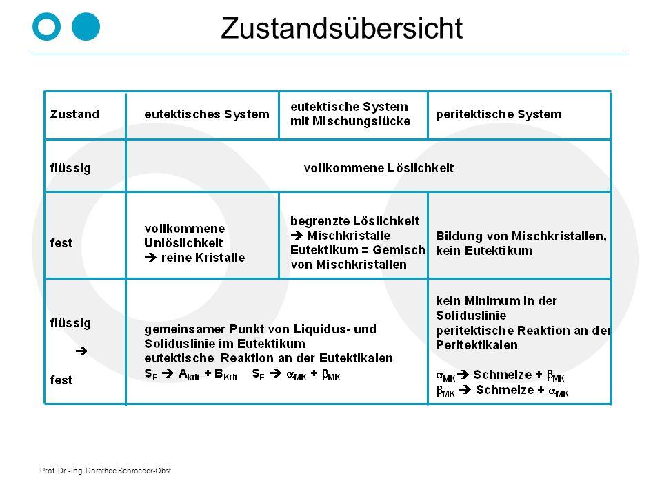 Prof. Dr.-Ing. Dorothee Schroeder-Obst Einfluß der Legierungszusammensetzung auf Zugfestigkeit und Bruchdehnung