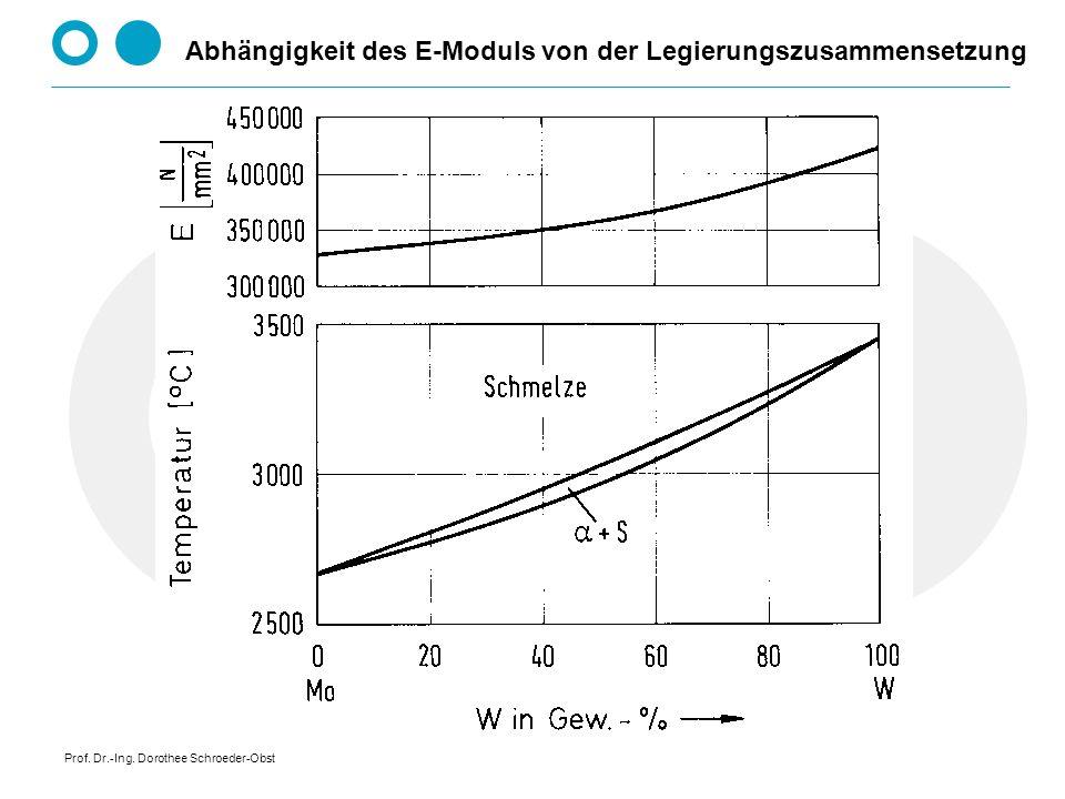 Prof. Dr.-Ing. Dorothee Schroeder-Obst Zustandsübersicht