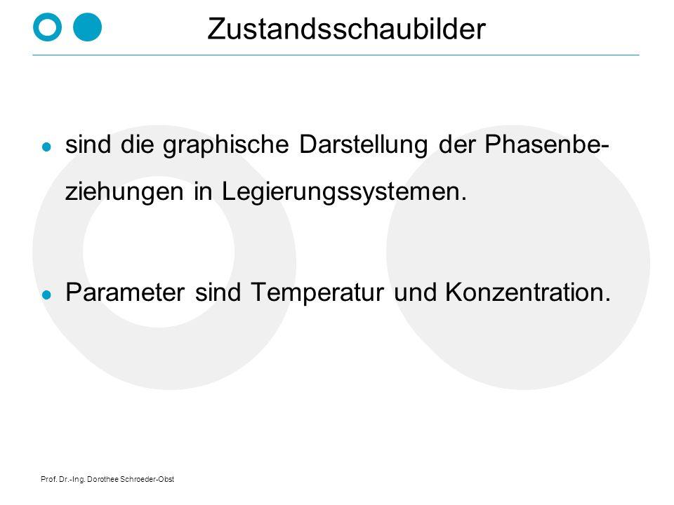 Prof. Dr.-Ing. Dorothee Schroeder-Obst Zweistoffsystem Legierungen bestehen aus zwei Komponenten Löslichkeit im festen Zustand:Anzahl der Phasen: nich