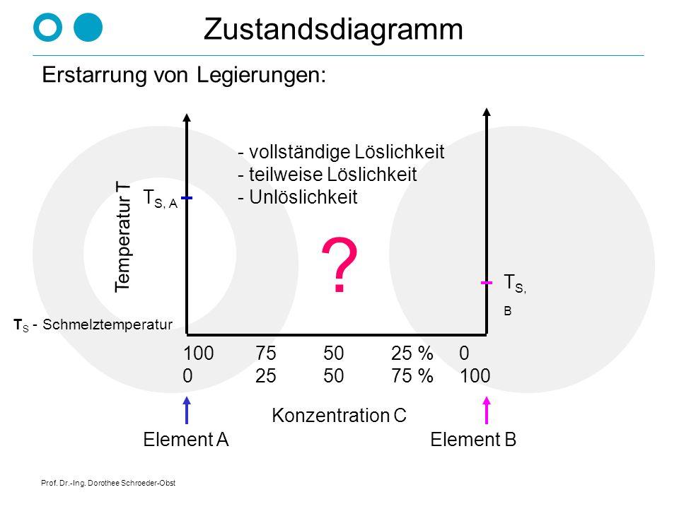 Prof. Dr.-Ing. Dorothee Schroeder-Obst Zustandsschaubilder sind die graphische Darstellung der Phasenbe- ziehungen in Legierungssystemen. Parameter si