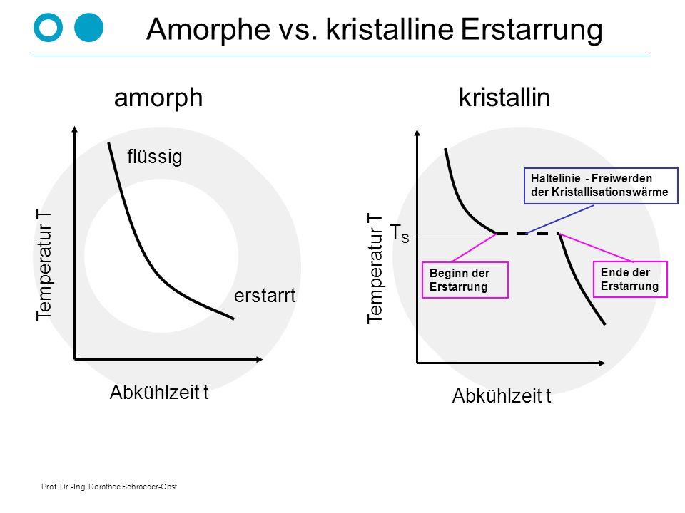 Prof. Dr.-Ing. Dorothee Schroeder-Obst Zustandsdiagramm Temperatur T Konzentration C Erstarrung von Legierungen: T S, A T S, B - vollständige Löslichk