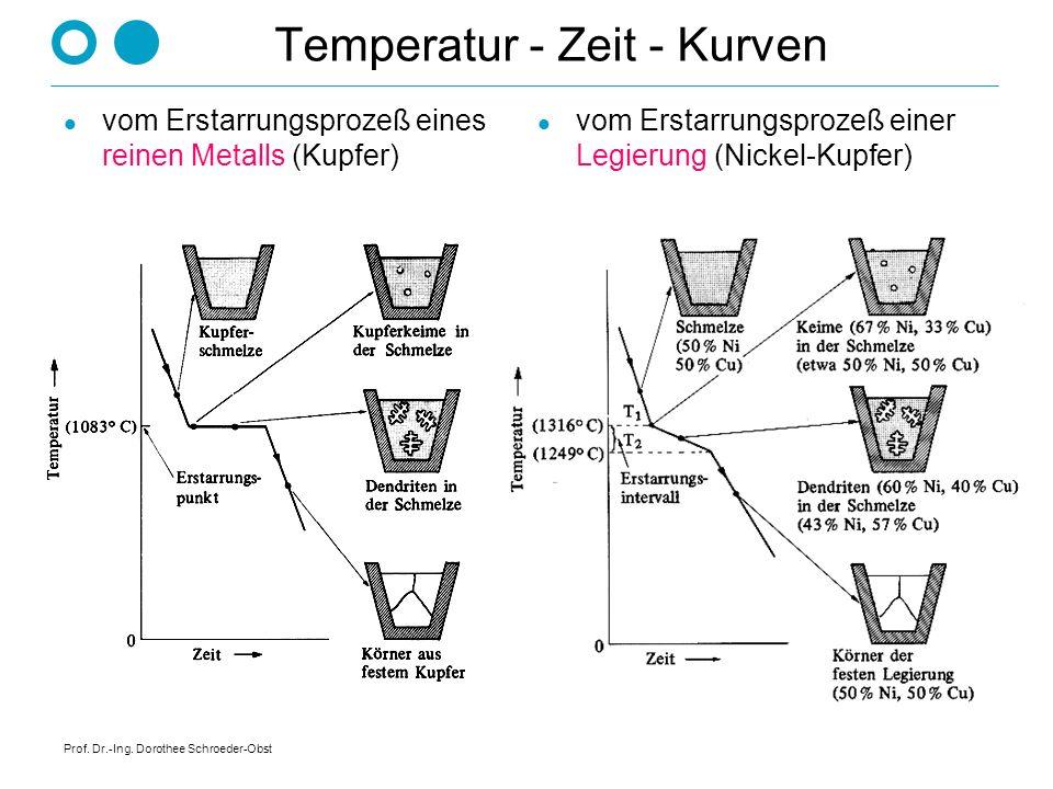 Prof. Dr.-Ing. Dorothee Schroeder-Obst Amorphe vs. kristalline Erstarrung amorphkristallin Temperatur T Abkühlzeit t Temperatur T Abkühlzeit t flüssig