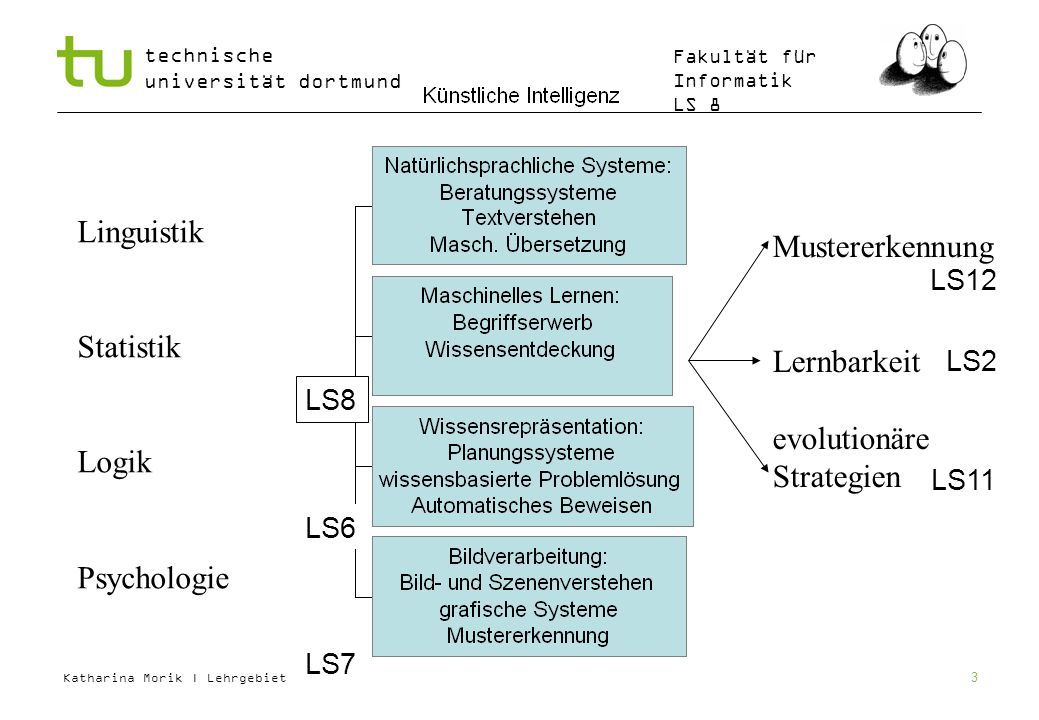 Katharina Morik | Lehrgebiet LS8 technische universität dortmund Fakultät für Informatik LS 8 3 Linguistik Statistik Logik Psychologie Mustererkennung