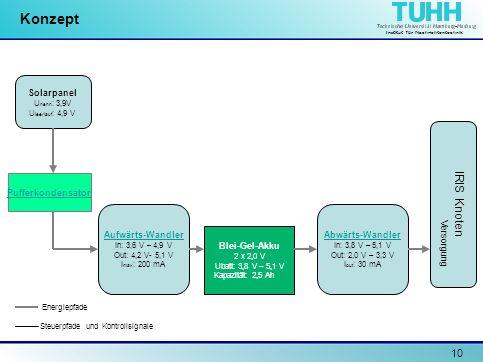 Institut für Nachrichtentechnik 10 Konzept Solarpanel U nenn : 3,9V U leerlauf : 4,9 V Pufferkondensator Aufwärts-Wandler In: 3,6 V – 4,9 V Out: 4,2 V