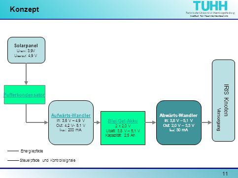 Institut für Nachrichtentechnik 11 Konzept Solarpanel U nenn : 3,9V U leerlauf : 4,9 V Pufferkondensator Aufwärts-Wandler In: 3,6 V – 4,9 V Out: 4,2 V