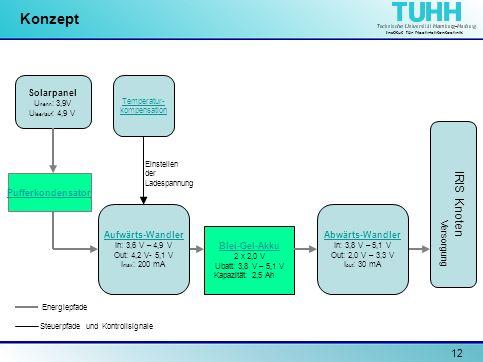 Institut für Nachrichtentechnik 12 Konzept Solarpanel U nenn : 3,9V U leerlauf : 4,9 V Pufferkondensator Temperatur- kompensation Blei-Gel-Akku 2 x 2,