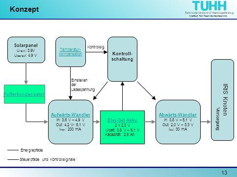 Institut für Nachrichtentechnik 13 Konzept Solarpanel U nenn : 3,9V U leerlauf : 4,9 V Pufferkondensator Temperatur- kompensation Blei-Gel-Akku 2 x 2,