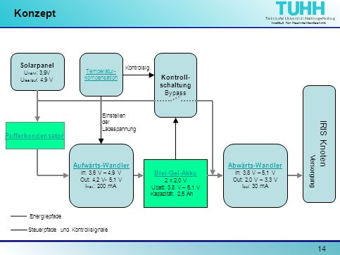 Institut für Nachrichtentechnik 14 Konzept Solarpanel U nenn : 3,9V U leerlauf : 4,9 V Pufferkondensator Temperatur- kompensation Blei-Gel-Akku 2 x 2,