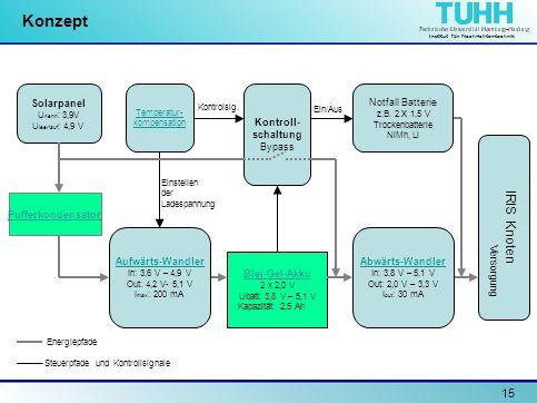 Institut für Nachrichtentechnik 15 Konzept Solarpanel U nenn : 3,9V U leerlauf : 4,9 V Pufferkondensator Temperatur- kompensation Blei-Gel-Akku 2 x 2,