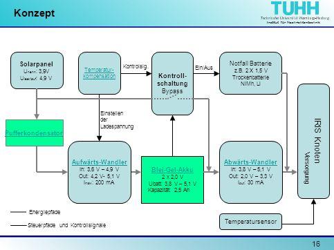 Institut für Nachrichtentechnik 16 Konzept Solarpanel U nenn : 3,9V U leerlauf : 4,9 V Pufferkondensator Temperatur- kompensation Blei-Gel-Akku 2 x 2,
