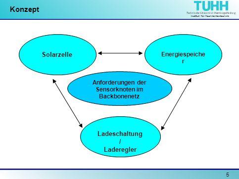 Institut für Nachrichtentechnik 5 Konzept Solarzelle Energiespeiche r Ladeschaltung / Laderegler Anforderungen der Sensorknoten im Backbonenetz