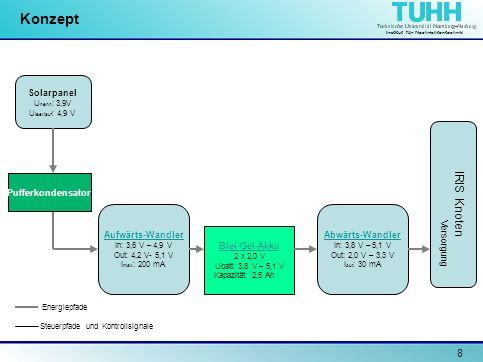 Institut für Nachrichtentechnik 9 Konzept Solarpanel U nenn : 3,9V U leerlauf : 4,9 V Pufferkondensator Aufwärts-Wandler In: 3,6 V – 4,9 V Out: 4,2 V- 5,1 V I max : 200 mA Abwärts-Wandler In: 3,8 V – 5,1 V Out: 2,0 V – 3,3 V I out : 30 mA Blei-Gel-Akku 2 x 2,0 V Ubatt: 3,8 V – 5,1 V Kapazität: 2,5 Ah Energiepfade Steuerpfade und Kontrollsignale IRIS Knoten I/O ADC Versorgung