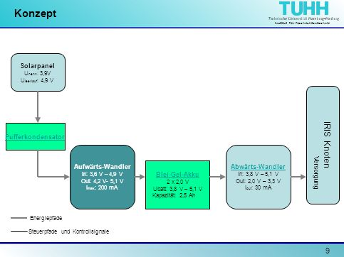 Institut für Nachrichtentechnik 10 Konzept Solarpanel U nenn : 3,9V U leerlauf : 4,9 V Pufferkondensator Aufwärts-Wandler In: 3,6 V – 4,9 V Out: 4,2 V- 5,1 V I max : 200 mA Abwärts-Wandler In: 3,8 V – 5,1 V Out: 2,0 V – 3,3 V I out : 30 mA Blei-Gel-Akku 2 x 2,0 V Ubatt: 3,8 V – 5,1 V Kapazität: 2,5 Ah Energiepfade Steuerpfade und Kontrollsignale IRIS Knoten I/O ADC Versorgung