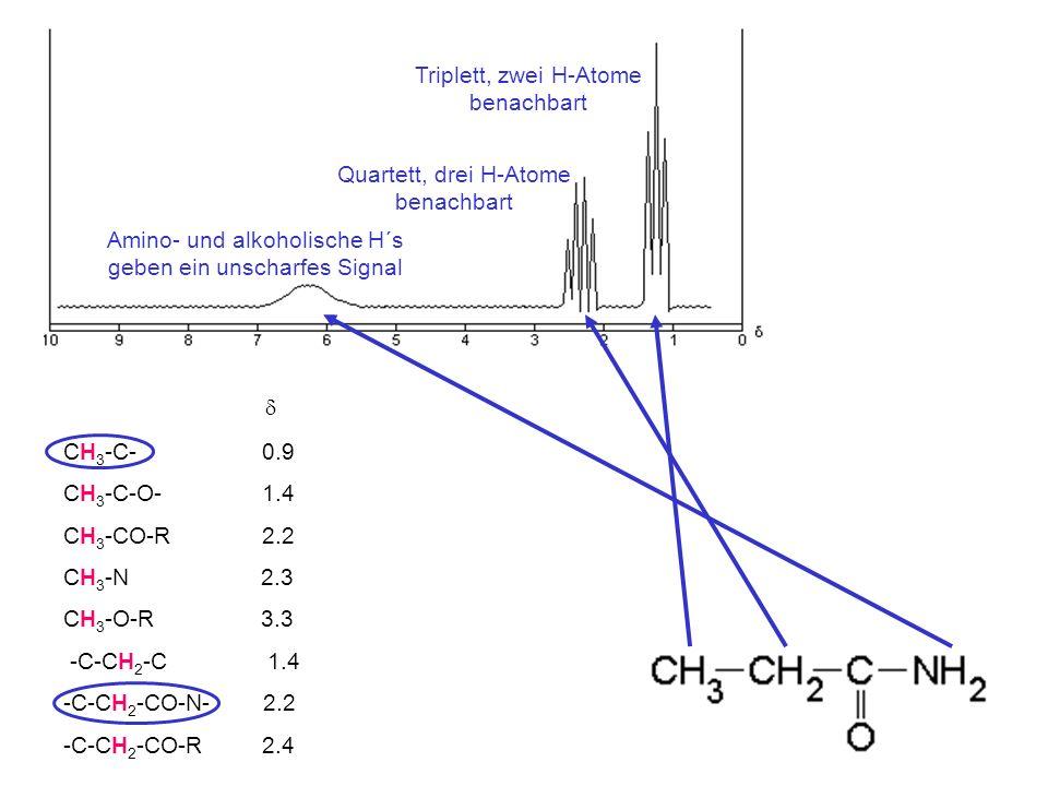 CH 3 -C- 0.9 CH 3 -C-O- 1.4 CH 3 -CO-R 2.2 CH 3 -N 2.3 CH 3 -O-R 3.3 -C-CH 2 -C 1.4 -C-CH 2 -CO-N- 2.2 -C-CH 2 -CO-R 2.4 Triplett, zwei H-Atome benach