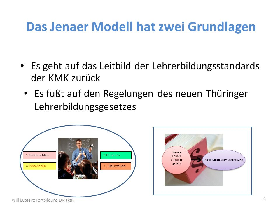 Die vier Kompetenzfelder des Lehrerberufs (Lehrerbildungsstandards der KMK von 2002) 1.Unterrichten 4.
