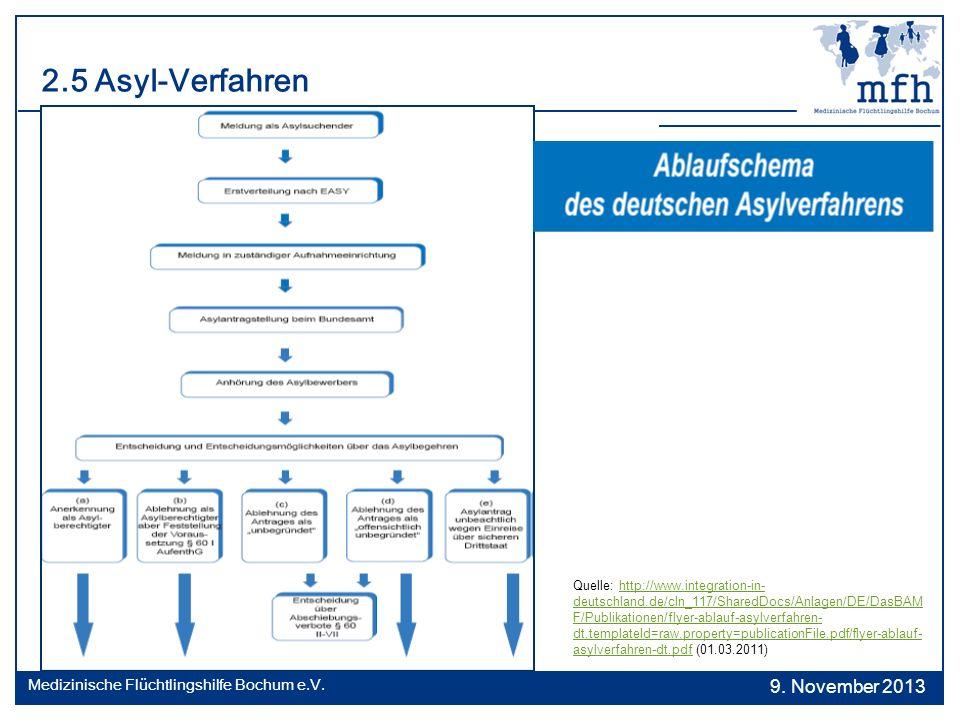 2.5 Asyl-Verfahren Quelle: http://www.integration-in- deutschland.de/cln_117/SharedDocs/Anlagen/DE/DasBAM F/Publikationen/flyer-ablauf-asylverfahren-