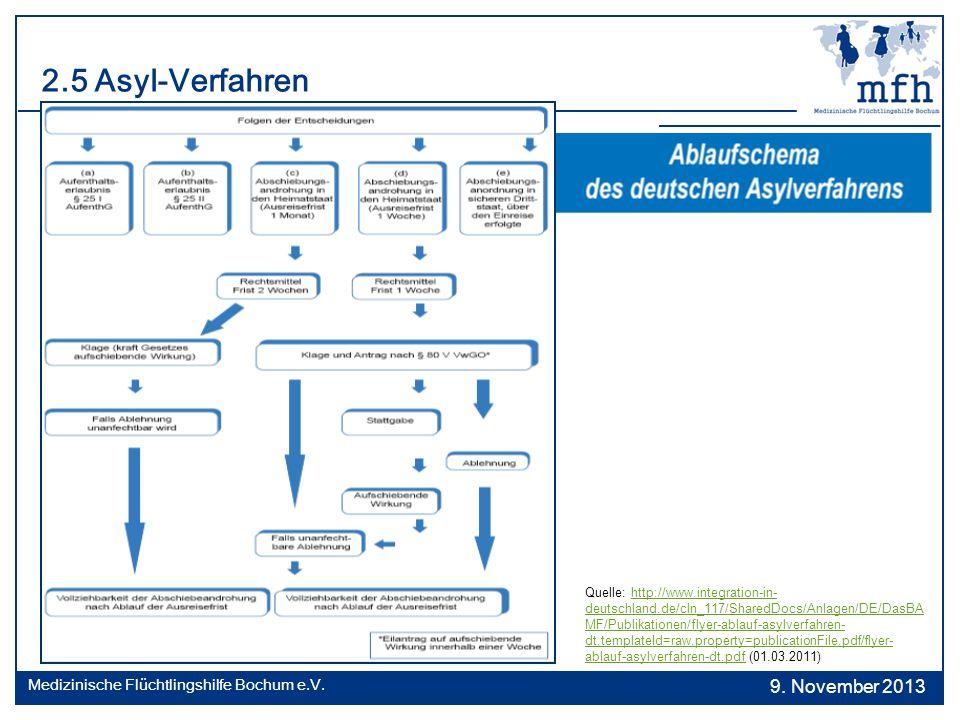 2.5 Asyl-Verfahren Quelle: http://www.integration-in- deutschland.de/cln_117/SharedDocs/Anlagen/DE/DasBA MF/Publikationen/flyer-ablauf-asylverfahren-
