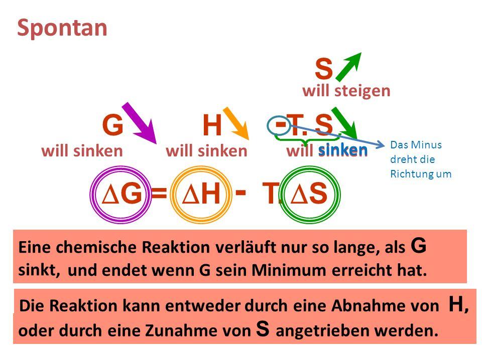 G = H - T. S H S S - G Spontan will sinken will steigen will sinken Eine chemische Reaktion verläuft nur so lange, als G sinkt, Die Reaktion kann entw
