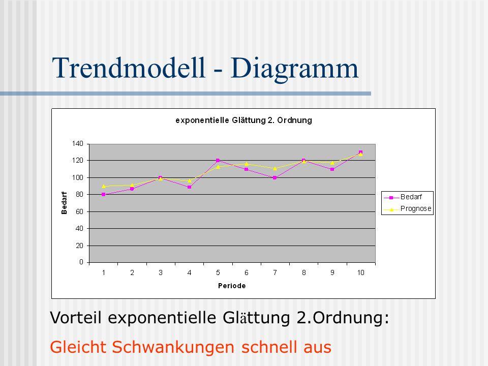 Trendmodell - Diagramm Vorteil exponentielle Gl ä ttung 2.Ordnung: Gleicht Schwankungen schnell aus