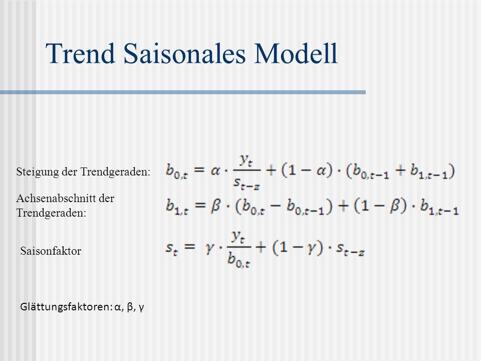 Trend Saisonales Modell Steigung der Trendgeraden: Achsenabschnitt der Trendgeraden: Saisonfaktor Glättungsfaktoren: α, β, γ