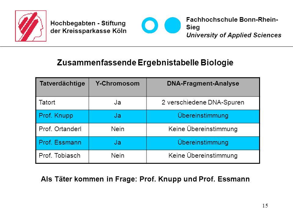 15 Hochbegabten - Stiftung der Kreissparkasse Köln Zusammenfassende Ergebnistabelle Biologie Als Täter kommen in Frage: Prof.