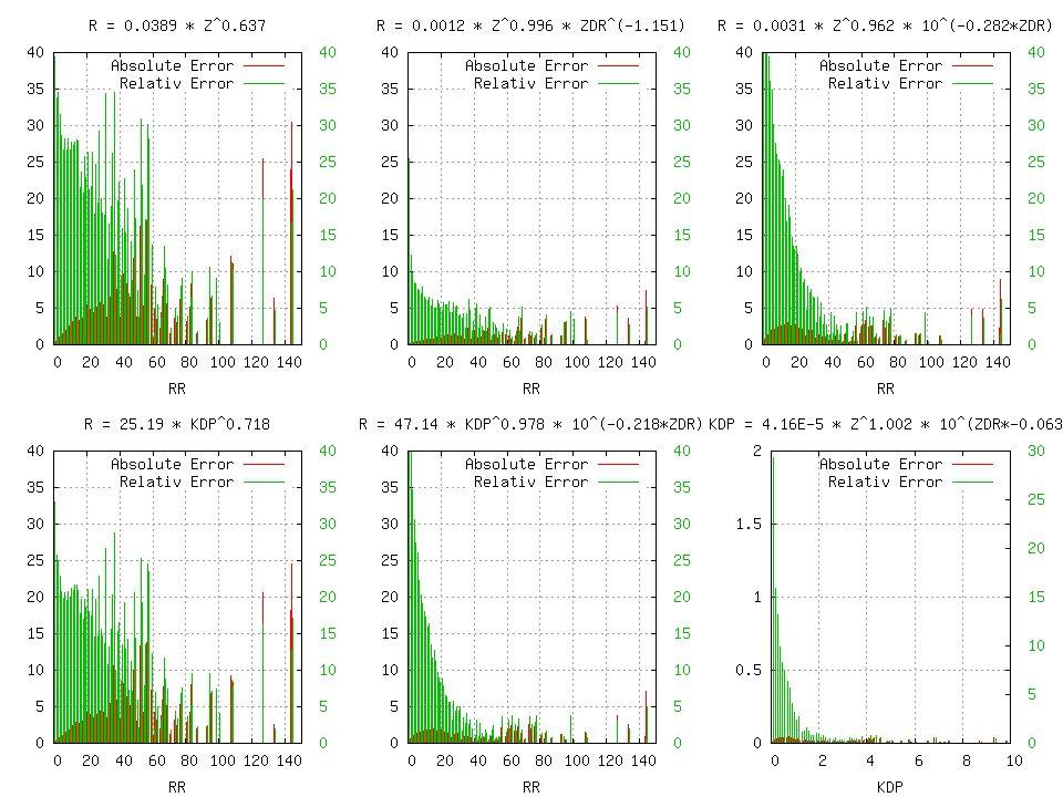 Bestimmung von DSDs durch Polarimetrie Berechnung der Parameter von DSD-Verteilungen (Marshall-Palmer, Gamma) aus polarimetrischen Größen.