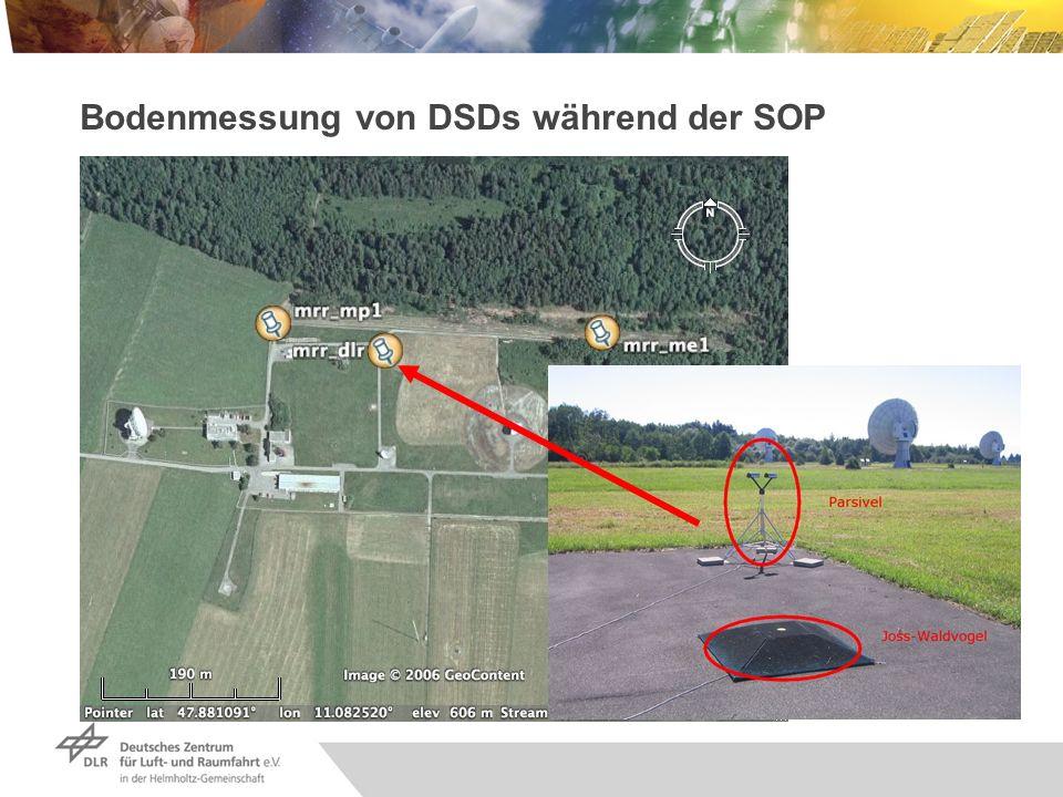 Gerätespezifikationen Joss-Waldvogel-Disdrometer (JWD): Mechanischer Sensor 20 Durchmesserklassen von 0.3 mm bis 5.6 mm Messfläche = 50 cm 2 Parsivel: Optischer Sensor 32 Durchmesserklassen von 0 mm bis 26 mm 32 Geschwindigkeitsklassen von 0 bis 20.8 m/s Messfläche = 54 cm 2