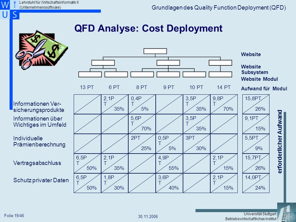 Lehrstuhl für Wirtschaftsinformatik II (Unternehmenssoftware) Universität Stuttgart Betriebswirtschaftliches Institut Grundlagen des Quality Function