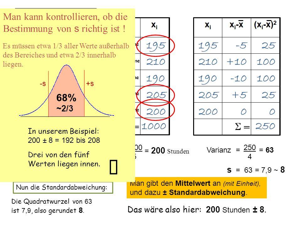 195 210 190 205 200 1000 195 210 190 205 200 -5 + 10 -10 +5+5 0 25 100 25 0 250 Wir berechnen zuerst den Mittelwert: Da tragen wir die ersten 5 Werte
