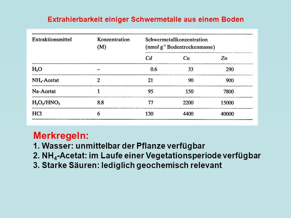 Extrahierbarkeit einiger Schwermetalle aus einem Boden Merkregeln: 1. Wasser: unmittelbar der Pflanze verfügbar 2. NH 4 -Acetat: im Laufe einer Vegeta