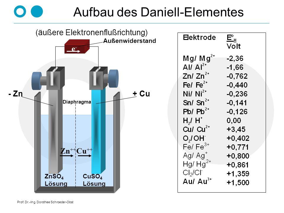 Prof. Dr.-Ing. Dorothee Schroeder-Obst Aufbau des Daniell-Elementes e-e- - Zn+ Cu ZnSO 4 Lösung Außenwiderstand CuSO 4 Lösung (äußere Elektronenflußri