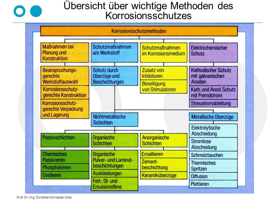 Prof. Dr.-Ing. Dorothee Schroeder-Obst Übersicht über wichtige Methoden des Korrosionsschutzes