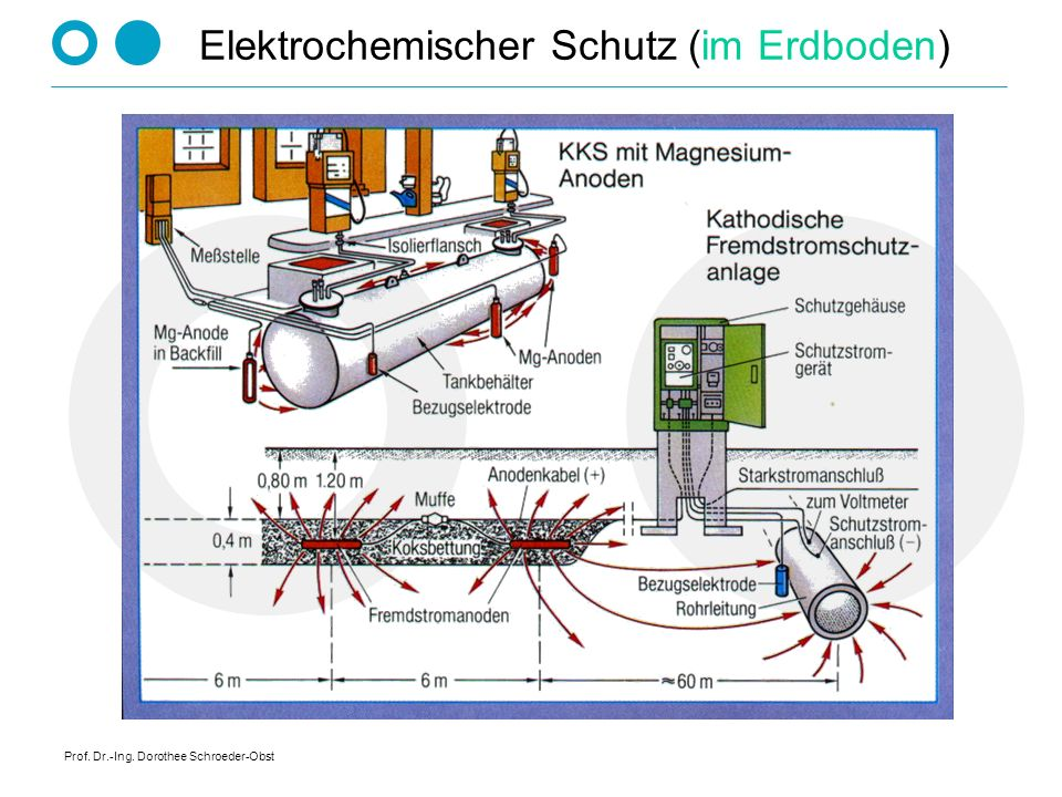 Prof. Dr.-Ing. Dorothee Schroeder-Obst Elektrochemischer Schutz (im Erdboden)