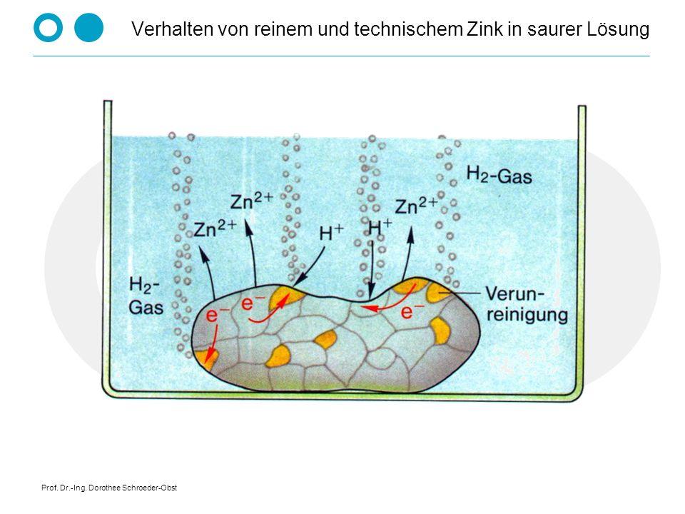 Prof. Dr.-Ing. Dorothee Schroeder-Obst Verhalten von reinem und technischem Zink in saurer Lösung