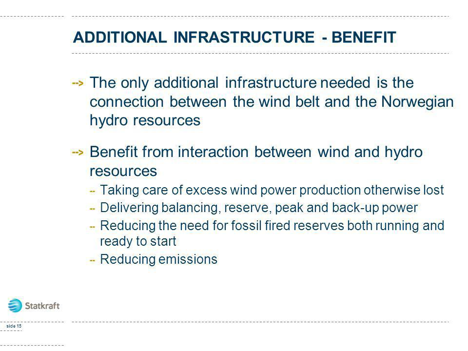 ADDITIONAL INFRASTRUCTURE - BENEFIT The only additional infrastructure needed is the connection between the wind belt and the Norwegian hydro resource