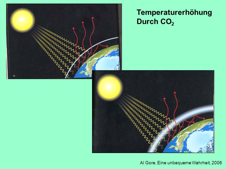 Temperaturerhöhung Durch CO 2 Al Gore, Eine unbequeme Wahrheit, 2006