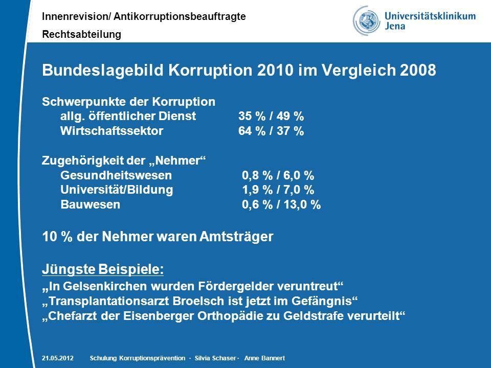 Innenrevision/ Antikorruptionsbeauftragte Rechtsabteilung Bundeslagebild Korruption 2010 im Vergleich 2008 Schwerpunkte der Korruption allg. öffentlic