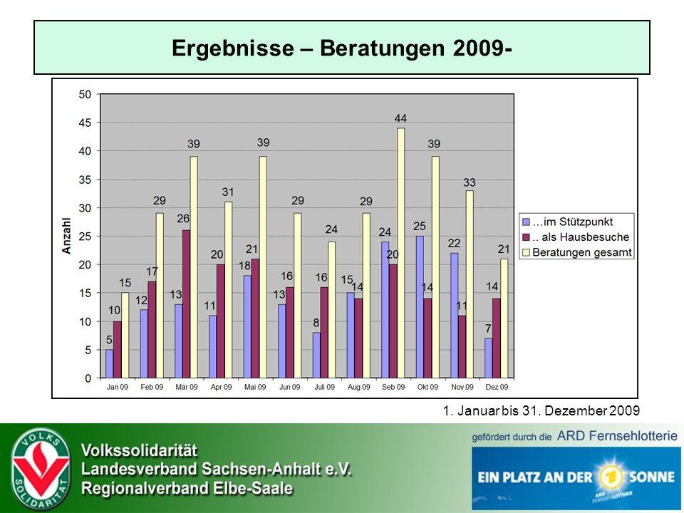 Ergebnisse – Beratungen 2009- 1. Januar bis 31. Dezember 2009