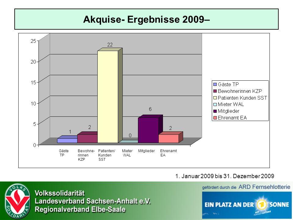 Akquise- Ergebnisse 2009– 1.Januar 2009 bis 31.